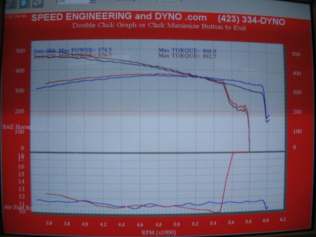 Dyno Graphs - Ford Lightning came in with a bad tune