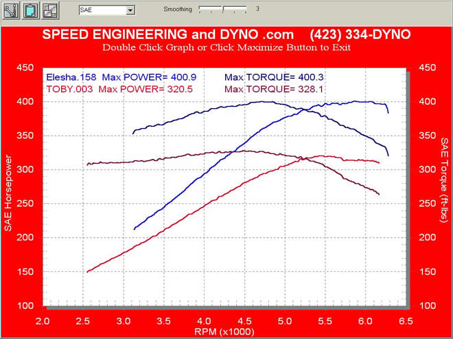 Stock LS1 Fbody VS our LS1 Fbody X package