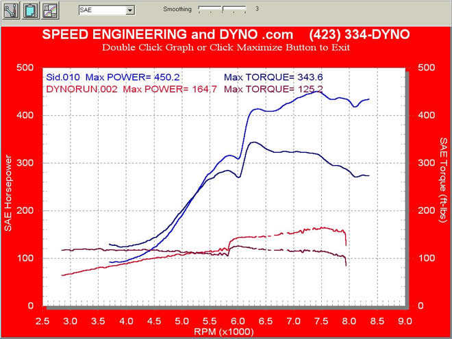Dyno Graphs - Acura RSX type S stock VS Turbo 18 psi boost