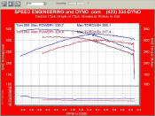 With only custom dyno tuning this car saw significant gains